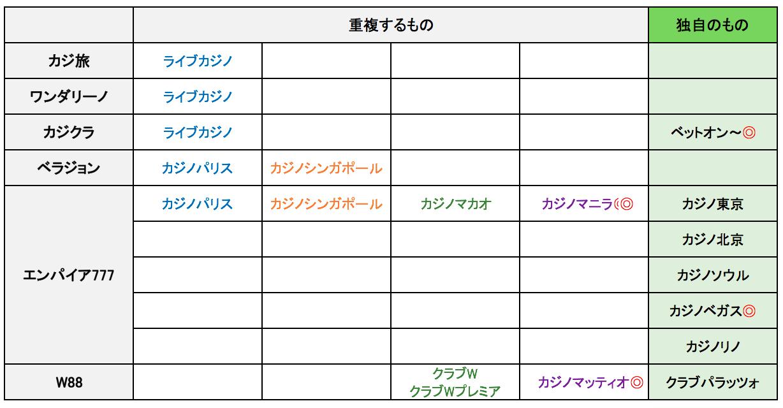 ライブバカラ比較表